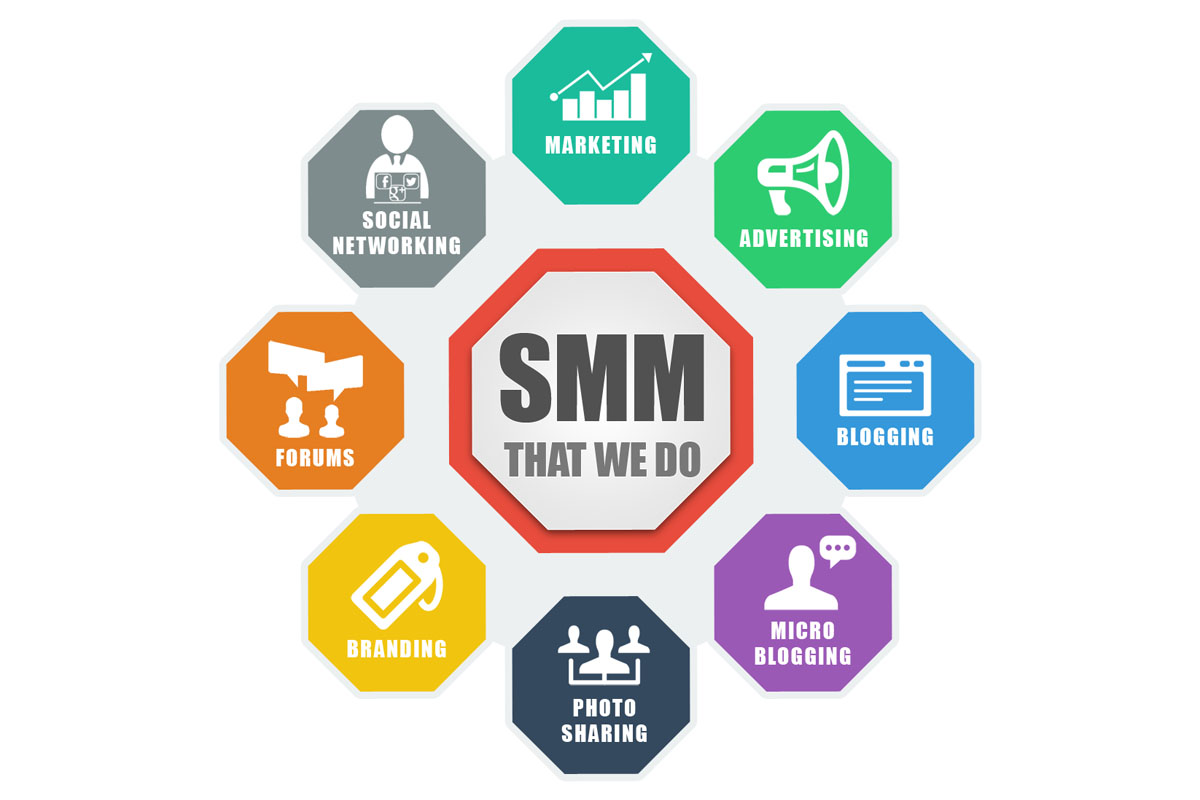 Cheapest Elite SMM Services Providing Company 2019